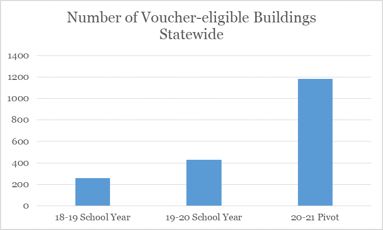 A bar chart showing the drastic increase in voucher-eligible school buildings in Ohio over the 2018-19, 2019-20, and 2020-21 school years. The number has increased from around 200 in 18-19 to around 1200 in 20-21.
