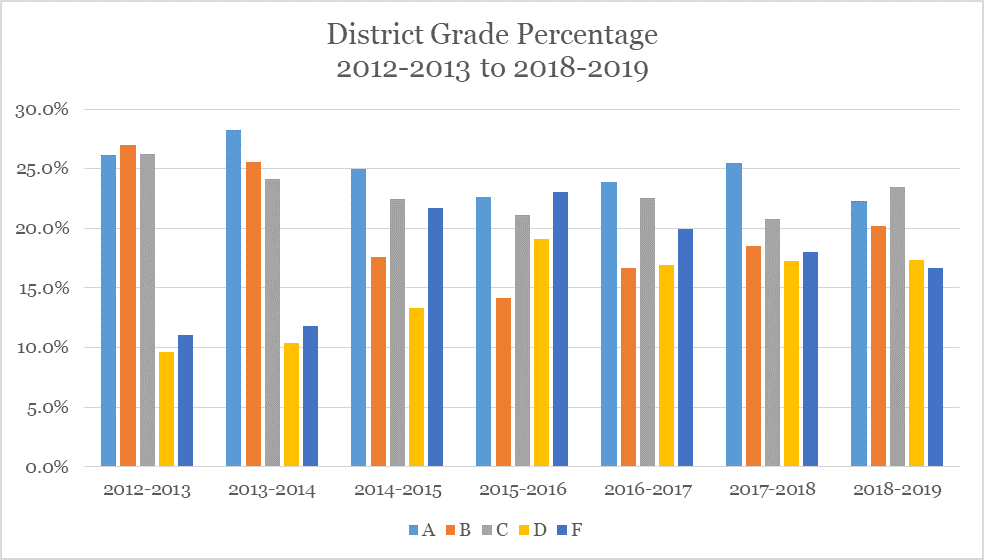 A bar chart illustrating how letter grades per school district have declined erratically during the period of time where Common Core was being changed year-to-year (2012-2019)